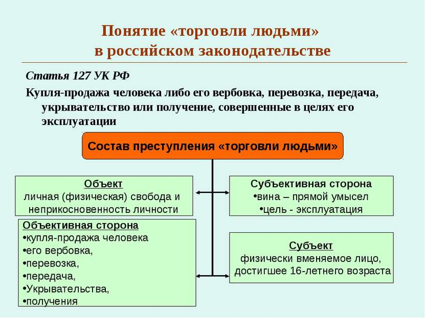 Понятие «торговли людьми» в российском законодательстве Статья 127 УК РФ Купл...