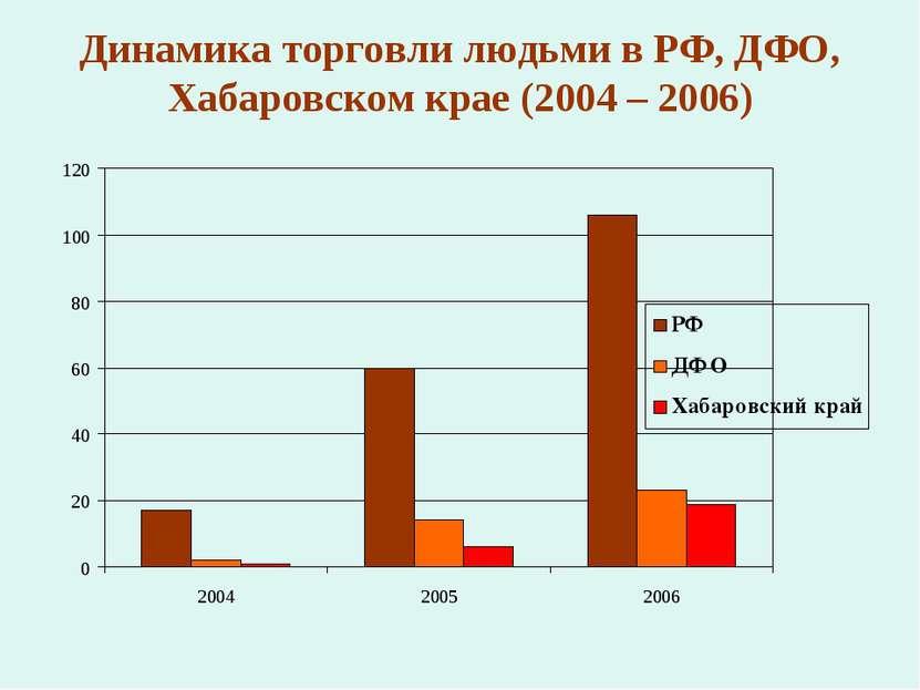 Динамика торговли людьми в РФ, ДФО, Хабаровском крае (2004 – 2006)