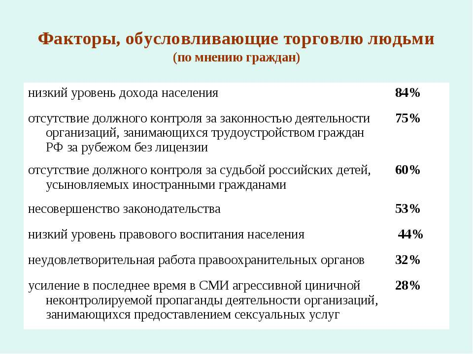 Факторы, обусловливающие торговлю людьми (по мнению граждан) низкий уровень д...