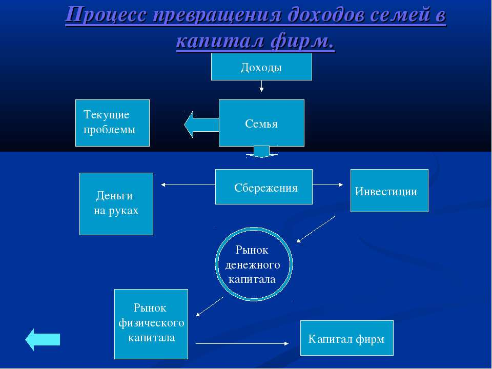 Процесс превращения доходов семей в капитал фирм.