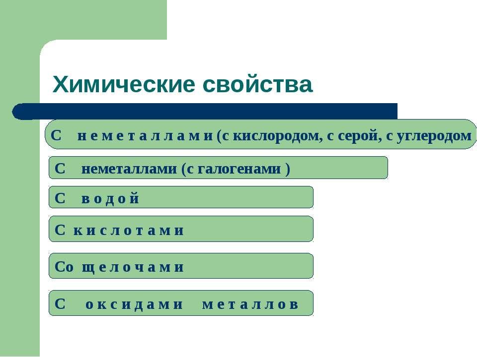 Химические свойства C н е м е т а л л а м и (c кислородом, с серой, с углерод...
