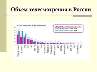 Объем телесмотрения в России