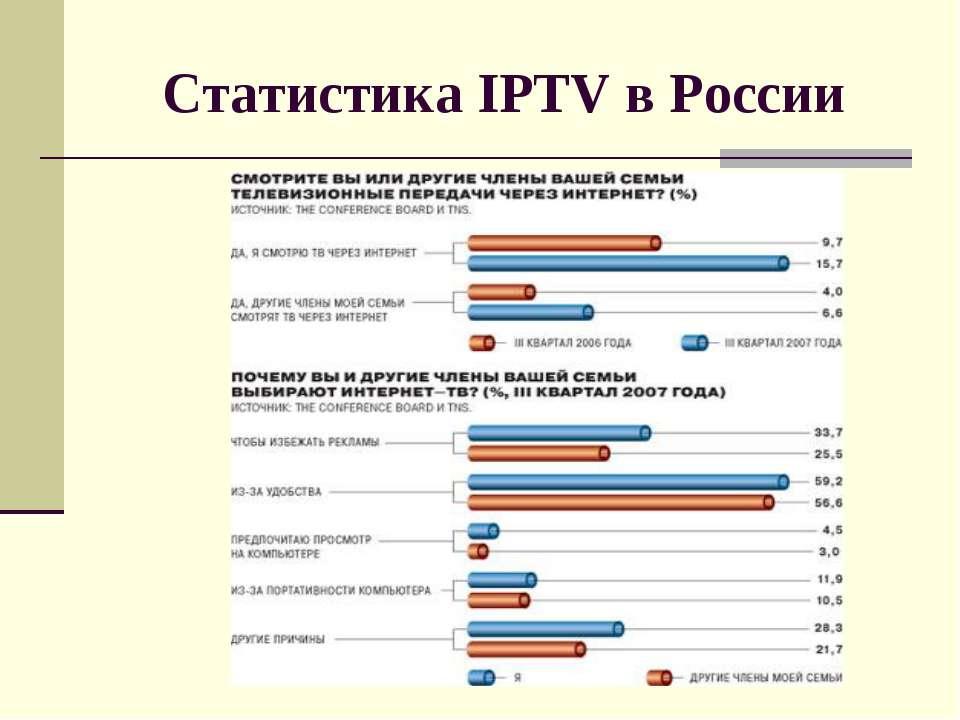Статистика IPTV в России