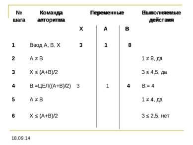 № шага Команда алгоритма Переменные Выполняемые действия Х А В 1 Ввод А, В, Х...