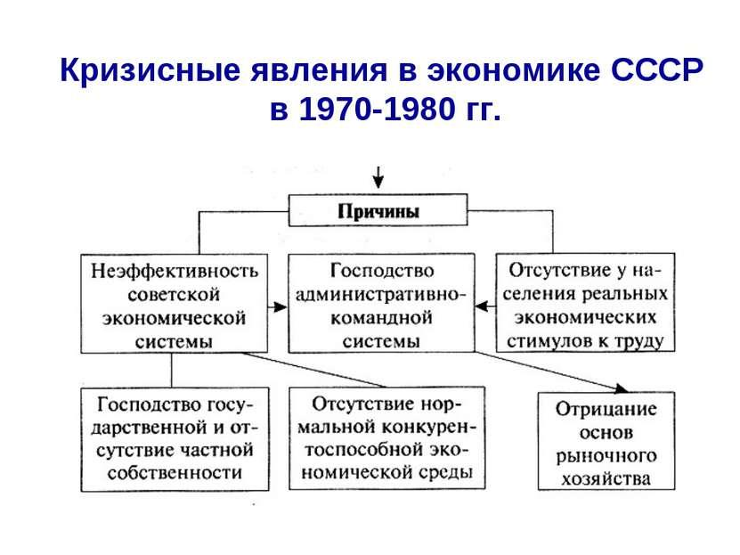 Кризисные явления в экономике СССР в 1970-1980 гг.