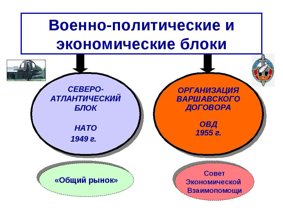 Военно-политические и экономические блоки Совет Экономической Взаимопомощи «О...