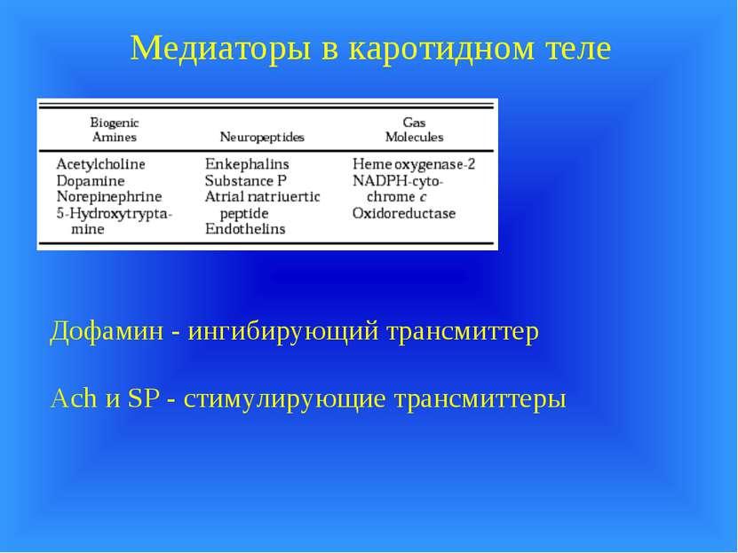 Медиаторы в каротидном теле Дофамин - ингибирующий трансмиттер Ach и SP - сти...