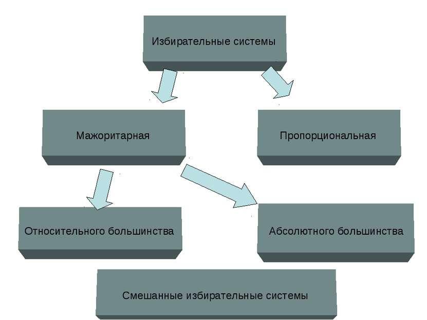 Избирательные системы Относительного большинства Мажоритарная Пропорциональна...