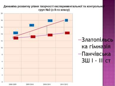 Динаміка розвитку рівня творчості експериментальної та контрольної груп №3 (з...