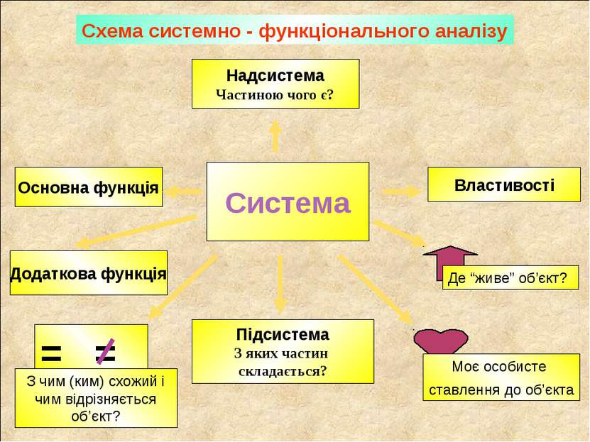 Система Надсистема Частиною чого є? Підсистема З яких частин складається? Осн...