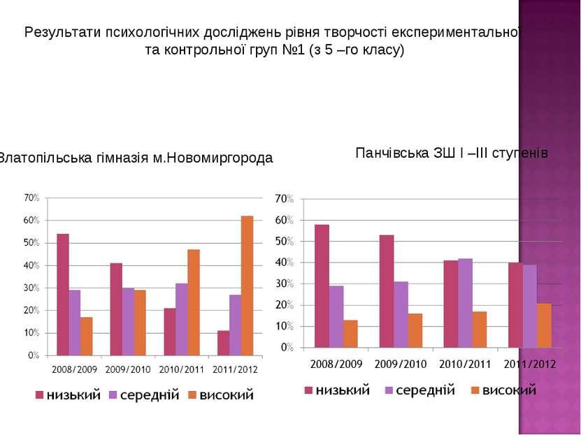 Результати психологічних досліджень рівня творчості експериментальної та конт...