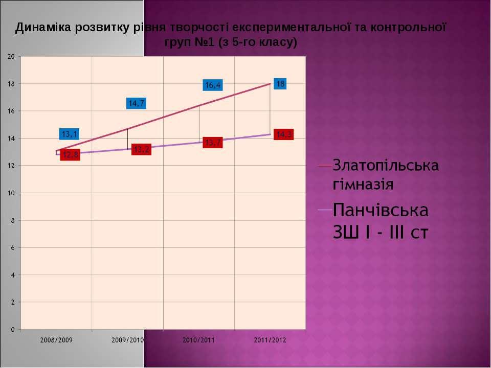 Динаміка розвитку рівня творчості експериментальної та контрольної груп №1 (з...
