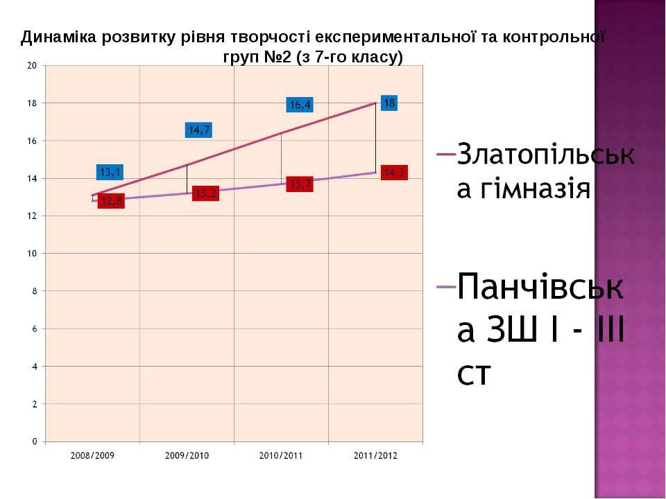 Динаміка розвитку рівня творчості експериментальної та контрольної груп №2 (з...