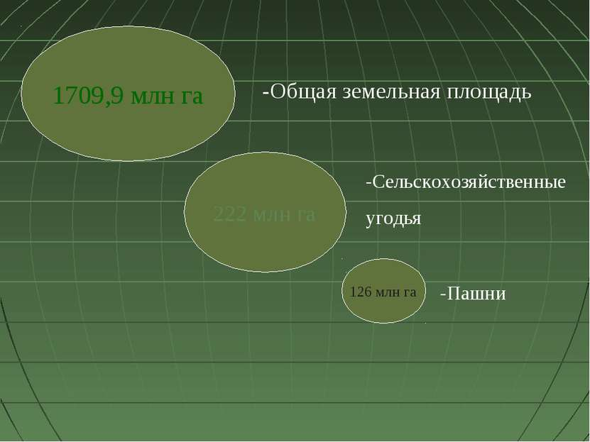 1709,9 млн га 222 млн га 126 млн га -Общая земельная площадь -Сельскохозяйств...