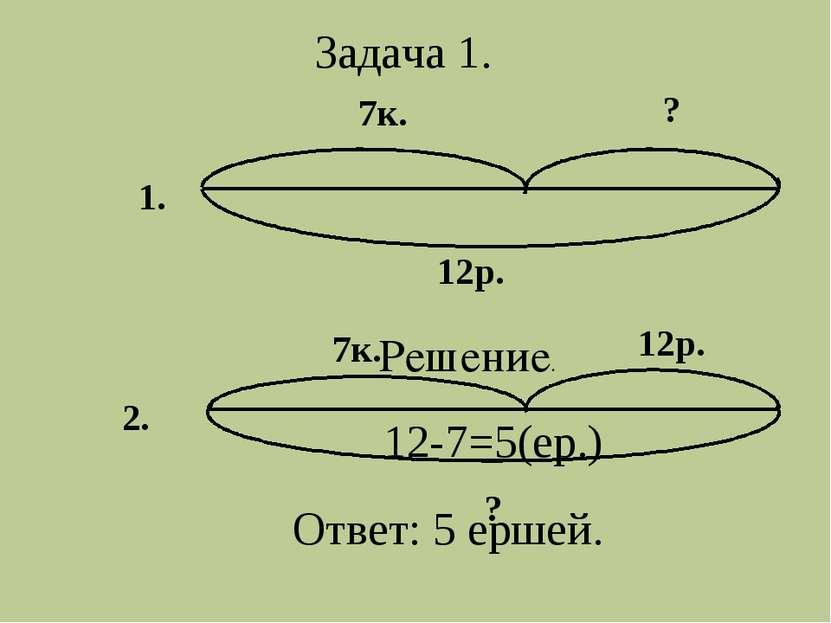 1. 2. 7к. 7к. 12р. ? 12р. ? Задача 1. Решение. 12-7=5(ер.) Ответ: 5 ершей.