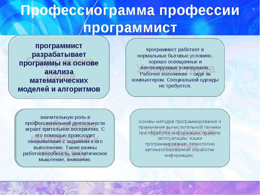 Содержание труда Профессиограмма профессии программист Условия труда Требован...