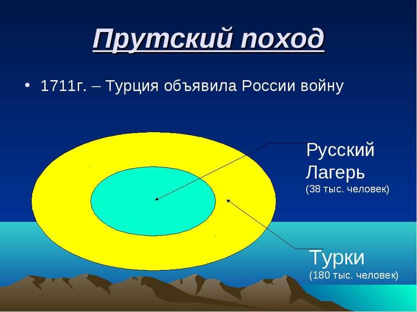 Прутский поход 1711г. – Турция объявила России войну