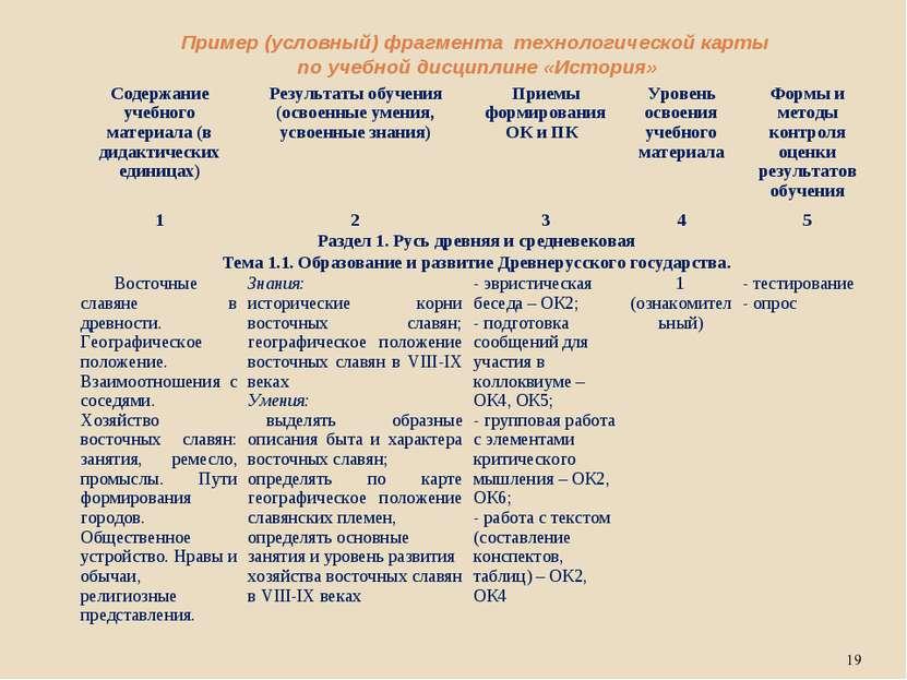 Пример (условный) фрагмента технологической карты по учебной дисциплине «Исто...