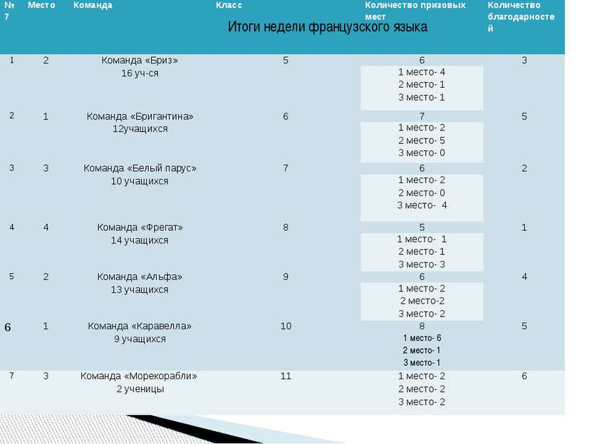 Итоги недели французского языка №7 Место Команда Класс Количество призовых ме...