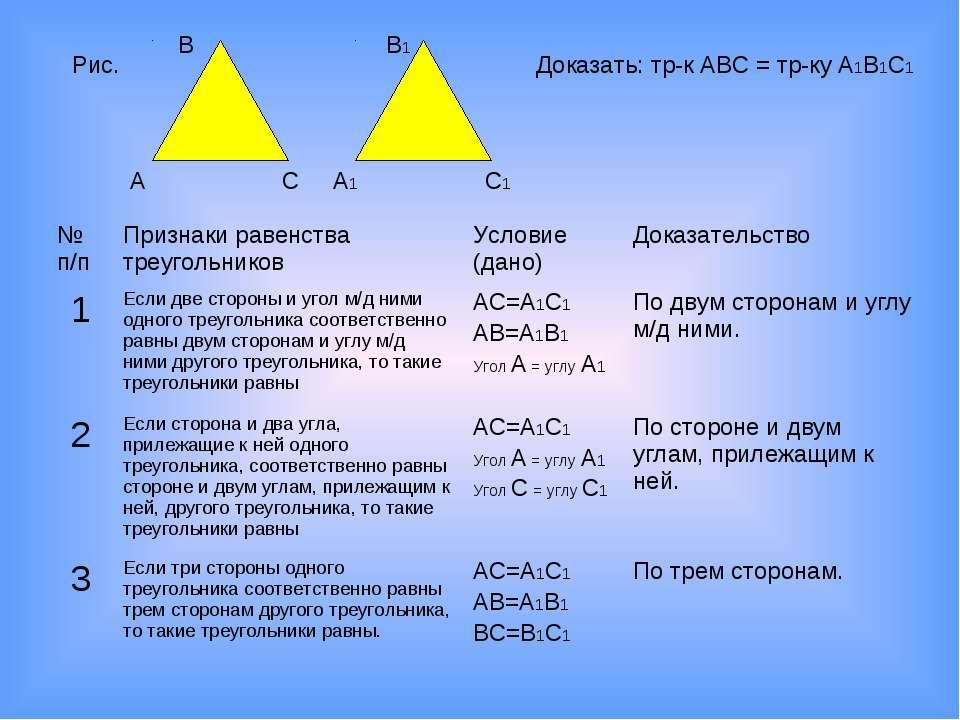 Рис. Доказать: тр-к АВС = тр-ку А1В1С1 В А С В1 А1 С1 № п/п Признаки равенств...
