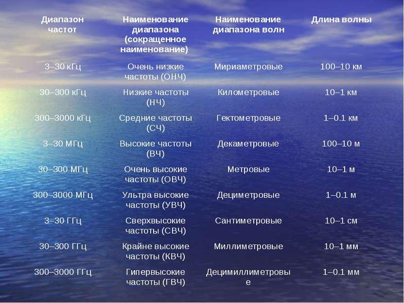 Диапазон частот Наименование диапазона (сокращенное наименование) Наименовани...