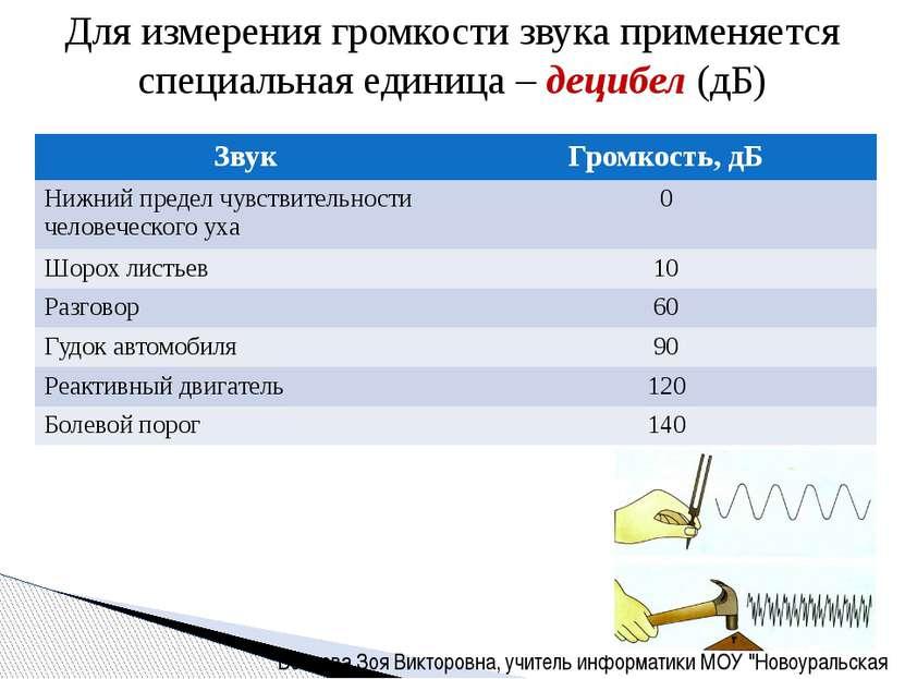 Для измерения громкости звука применяется специальная единица – децибел (дБ) ...