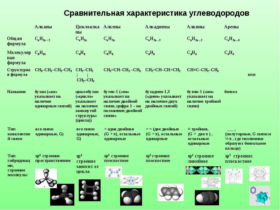 Сравнительная характеристика углеводородов Алканы Циклоалканы Алкены Алкадиен...