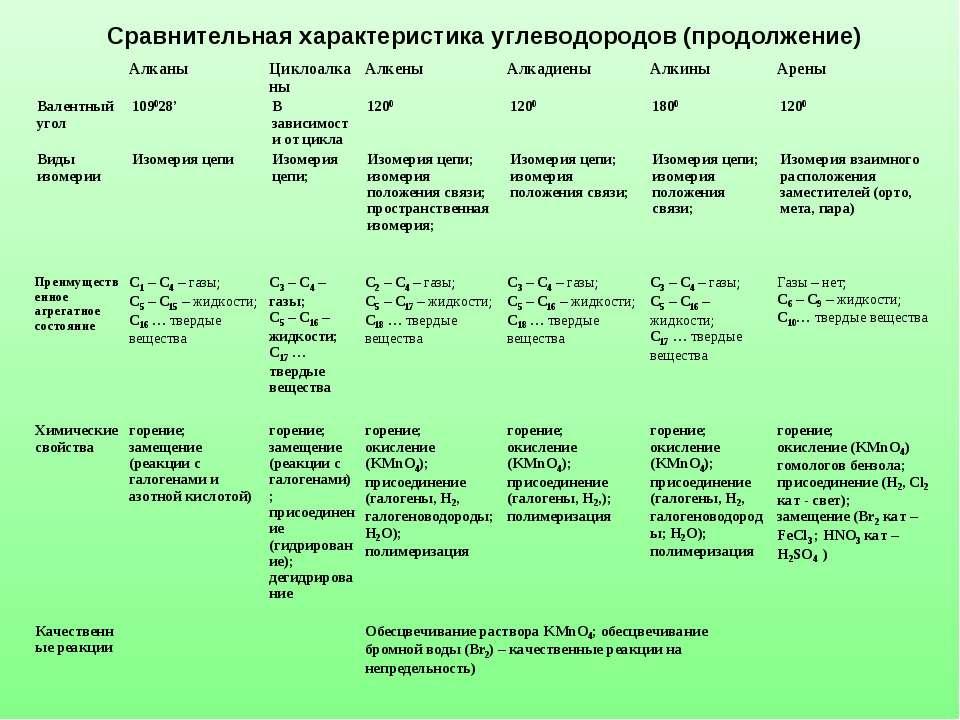 Сравнительная характеристика углеводородов (продолжение) Алканы Циклоалканы А...