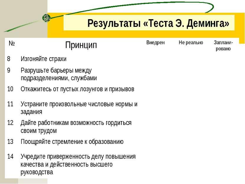 Результаты «Теста Э. Деминга» № Принцип Внедрен Не реально Заплани-ровано 8 И...