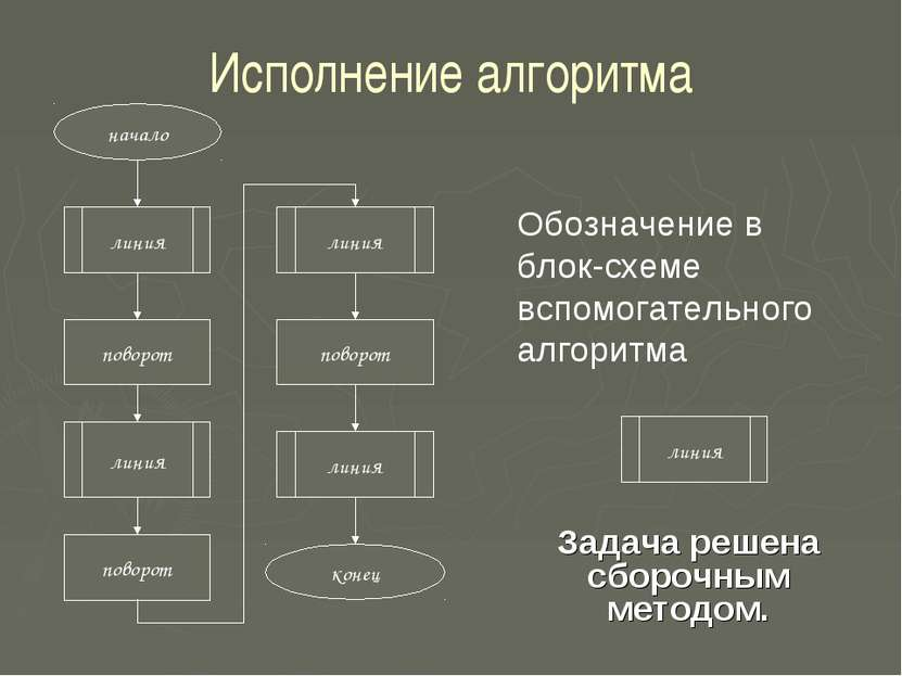 Исполнение алгоритма линия Обозначение в блок-схеме вспомогательного алгоритм...