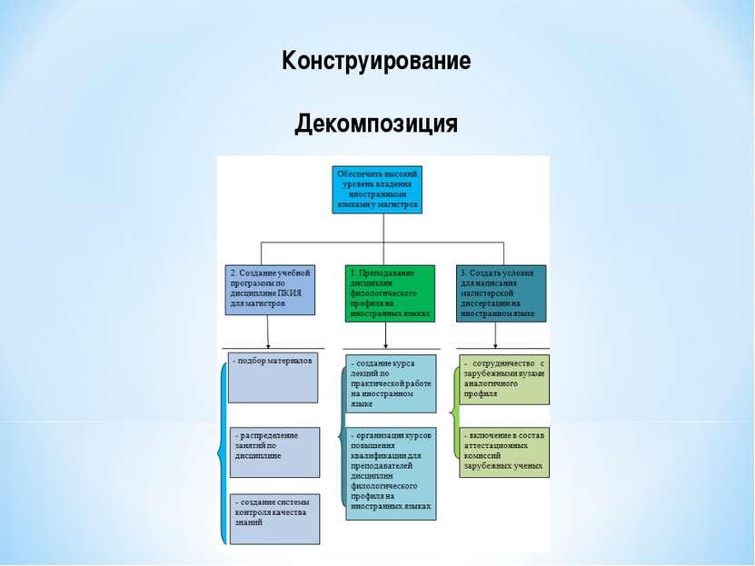 Конструирование Декомпозиция