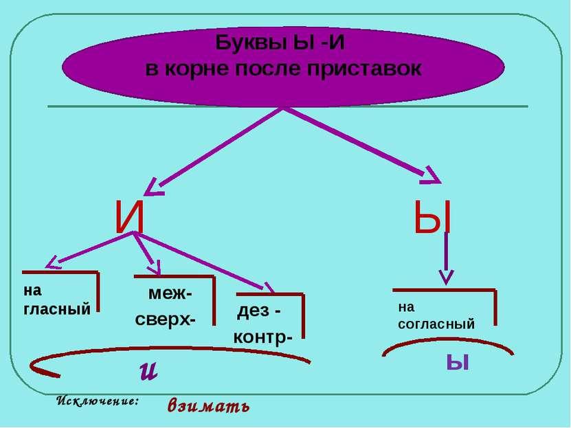 Ы И на гласный меж- сверх- дез - контр- и на согласный ы Исключение: взимать ...
