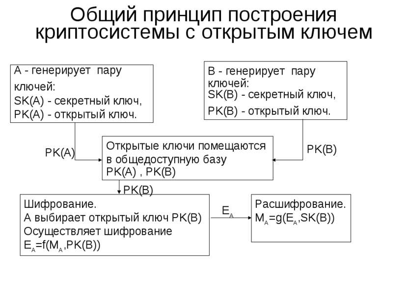 Общий принцип построения криптосиcтемы с открытым ключем А - генерирует пару ...