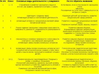 № п/п Класс Основные виды деятельности с учащимися На что обратить внимание 1...