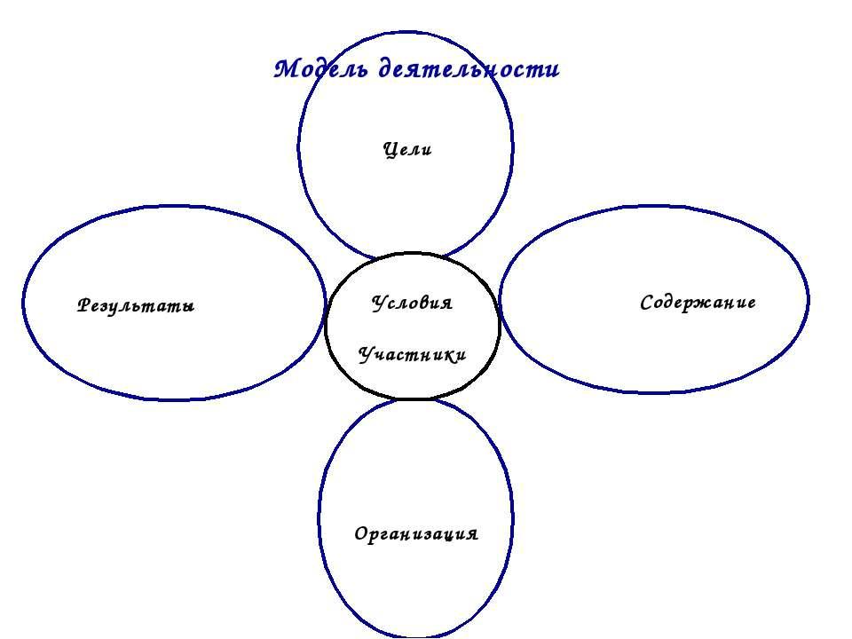 Результаты Организация Цели Содержание Условия Участники Модель деятельности