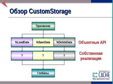 Обзор CustomStorage Объектные API Прилжение %LoadData %SaveData %DeleteData ?...
