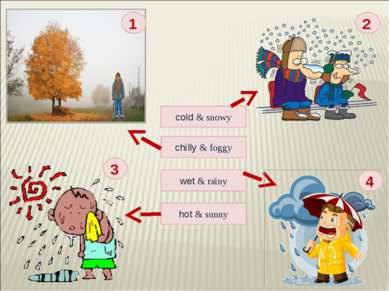 hot & sunny cold & snowy wet & rainy chilly & foggy 1