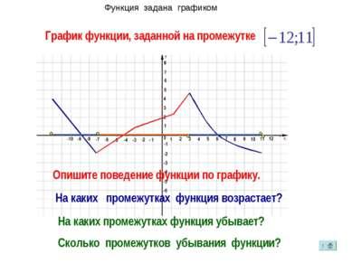 Функция задана графиком