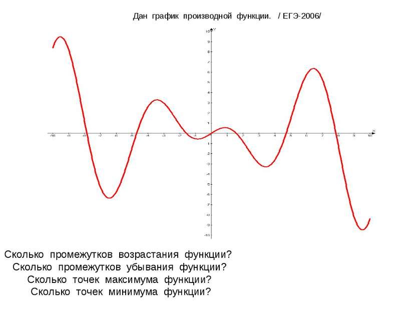 Дан график производной функции. / ЕГЭ-2006/  Сколько промежутков возрастания...