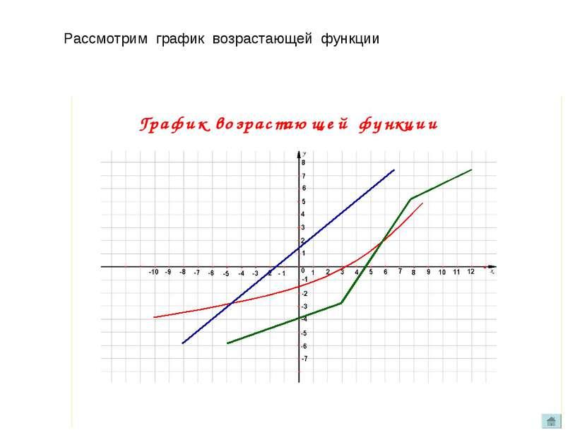 Рассмотрим график возрастающей функции