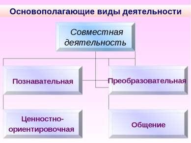 Основополагающие виды деятельности