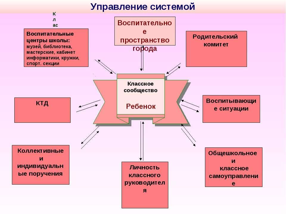 Воспитательное пространство города Личность классного руководителя Родительск...