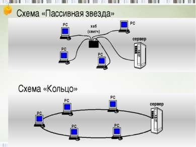 хаб (свитч) РС РС РС сервер Схема «Пассивная звезда» РС Схема «Кольцо» РС РС ...