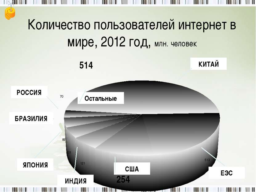 Количество пользователей интернет в мире, 2012 год, млн. человек КИТАЙ ЕЭС СШ...