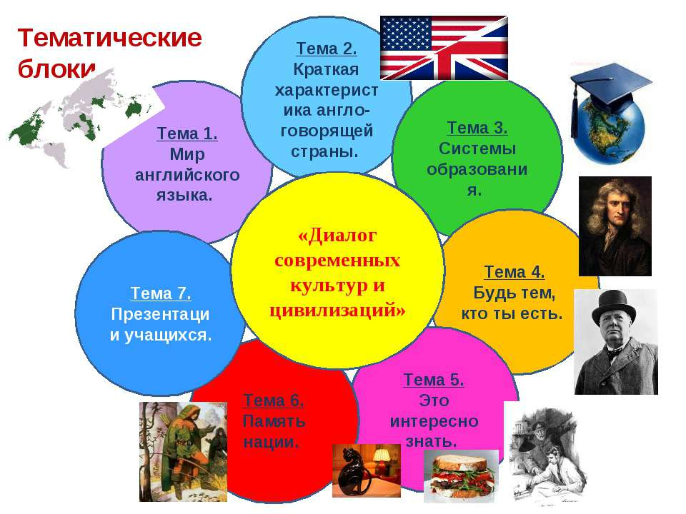Тема 1. Мир английского языка. Тема 2. Краткая характеристика англо-говорящей...