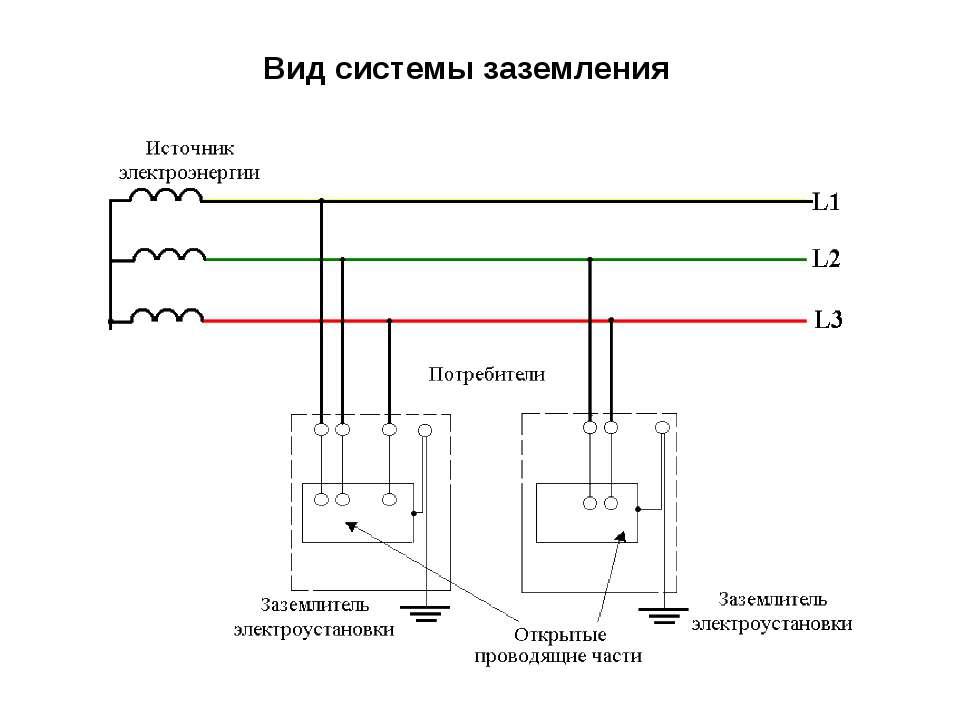 Вид системы заземления