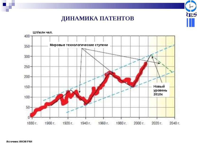 Источник: ИНЭИ РАН ДИНАМИКА ПАТЕНТОВ Мировые технологические ступени Новый ур...
