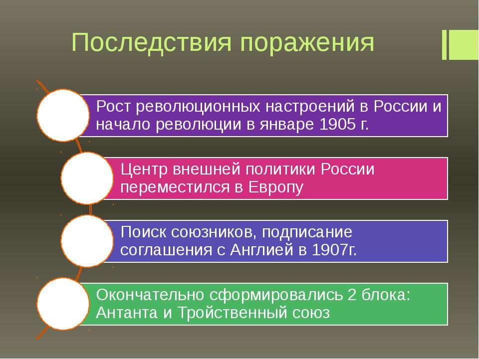 """Последствия поражения Савка Н.В., учитель истории МОУ """"Февральская СОШ"""", 2011г."""