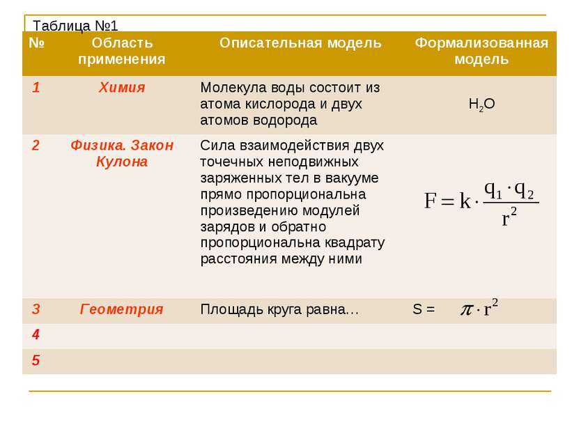 Таблица №1 № Область применения Описательная модель Формализованная модель 1 ...