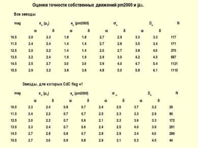 Оценки точности собственных движений pm2000 и 2. Звезды, для которых CdC flag...
